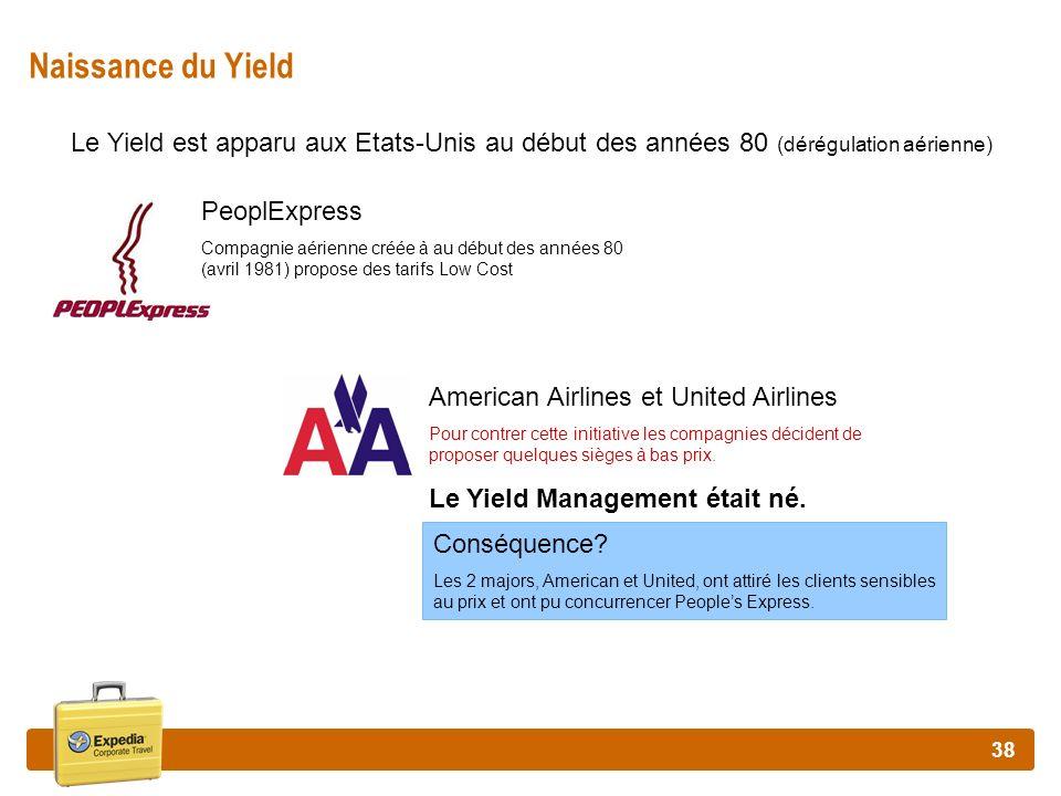 Naissance du Yield Le Yield est apparu aux Etats-Unis au début des années 80 (dérégulation aérienne)