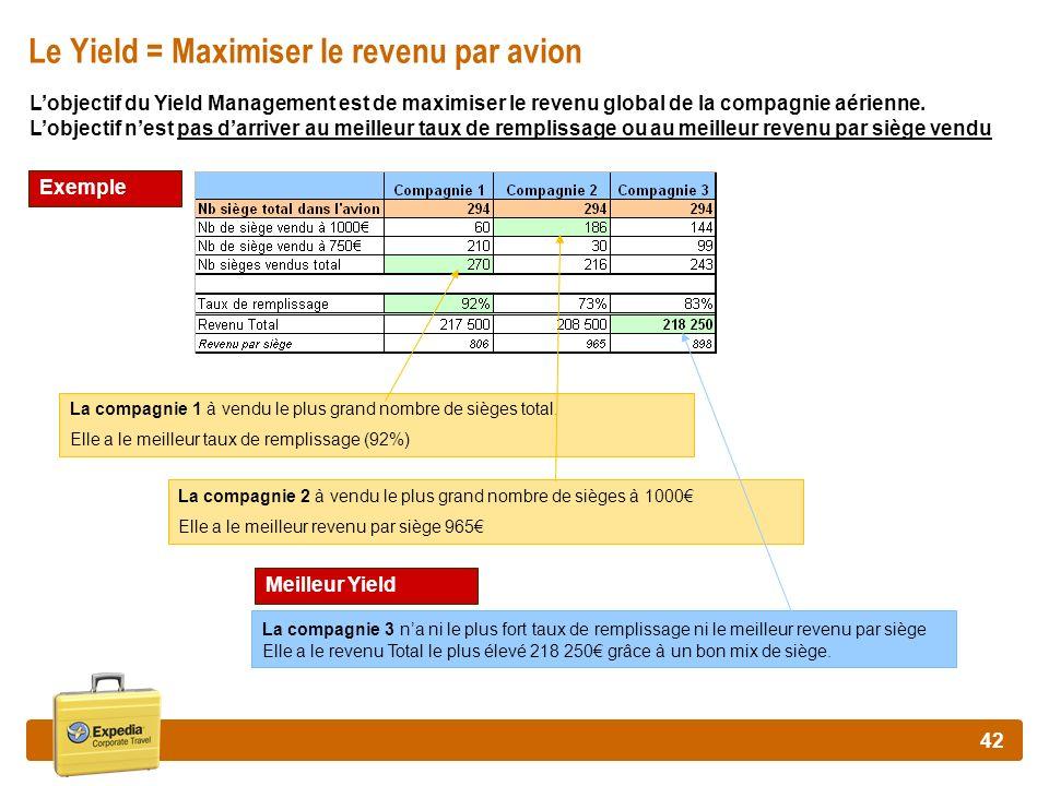 Le Yield = Maximiser le revenu par avion