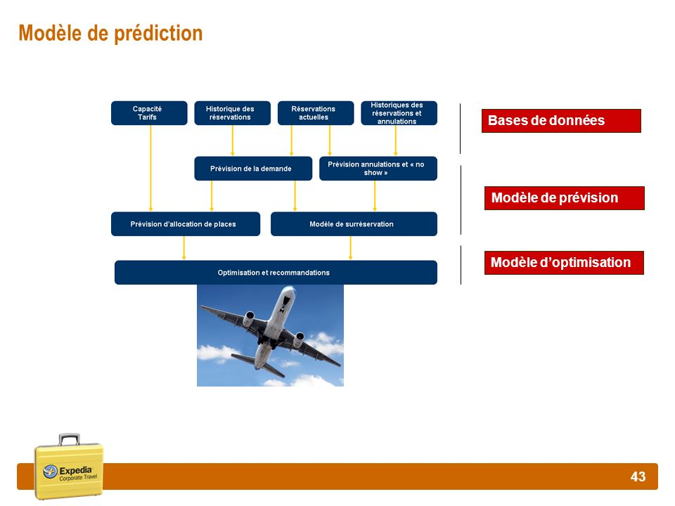 Modèle de prédiction Bases de données Modèle de prévision