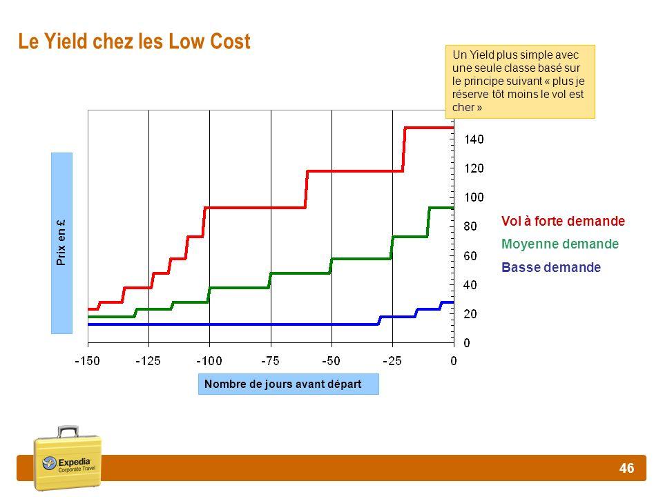 Le Yield chez les Low Cost