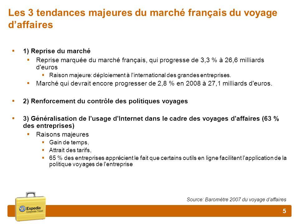 Les 3 tendances majeures du marché français du voyage d'affaires