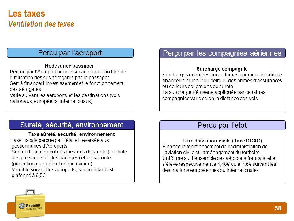 Les taxes Ventilation des taxes