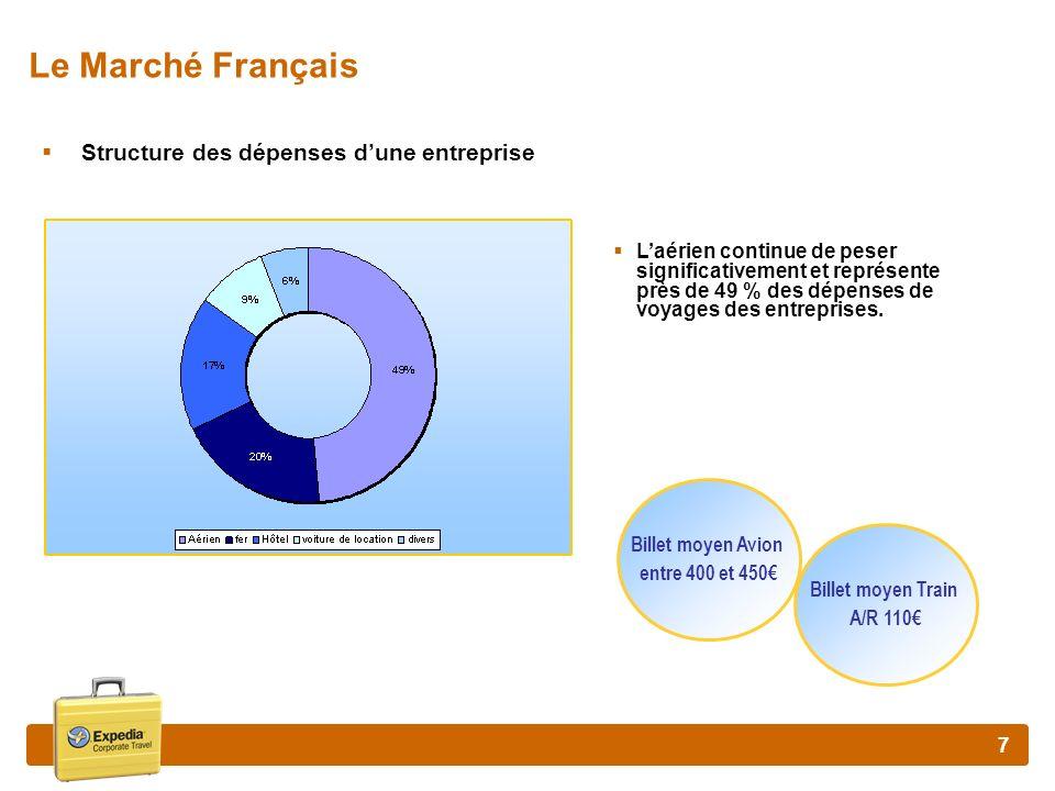 Le Marché Français Structure des dépenses d'une entreprise