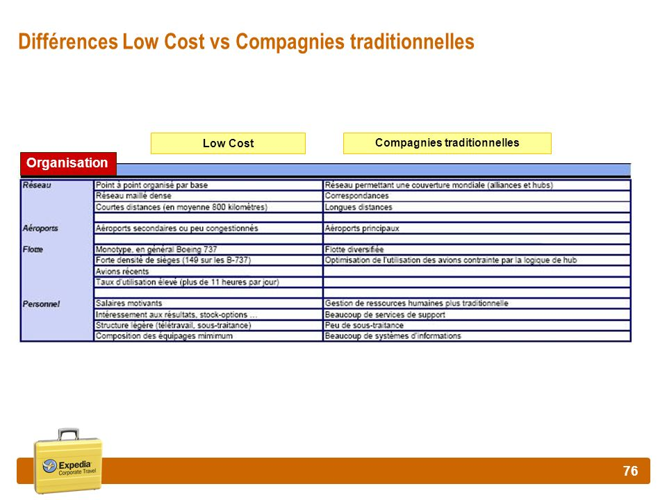 Différences Low Cost vs Compagnies traditionnelles