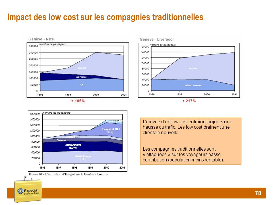 Impact des low cost sur les compagnies traditionnelles