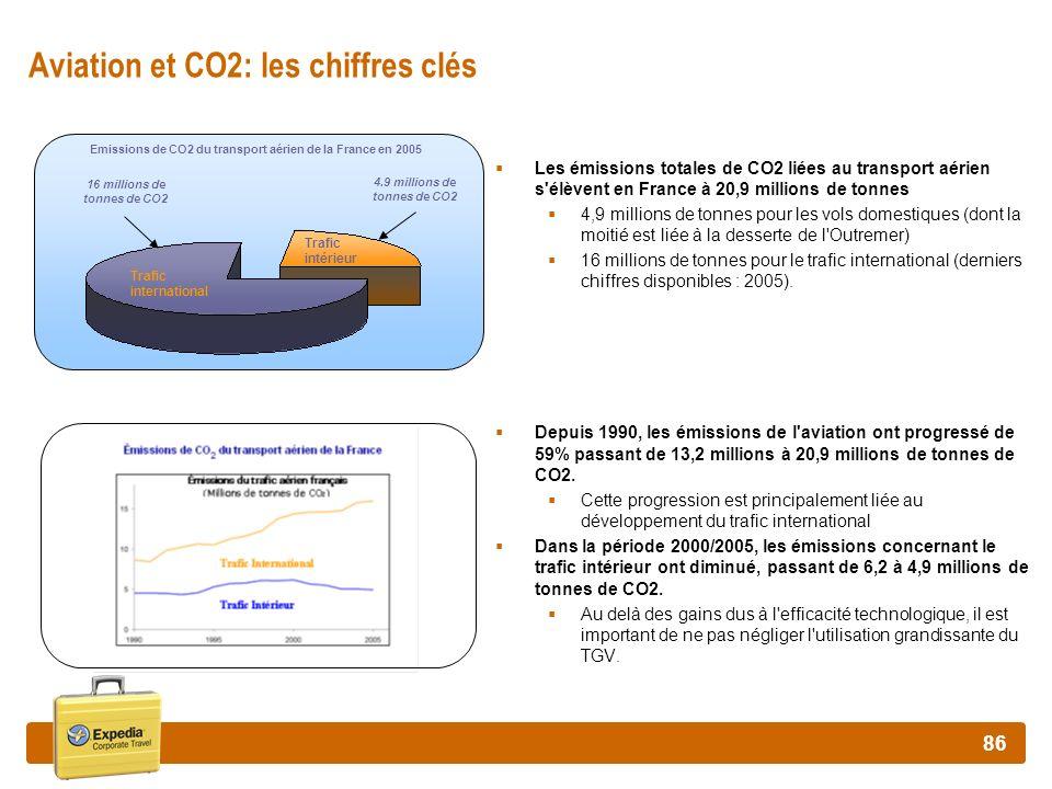 Aviation et CO2: les chiffres clés