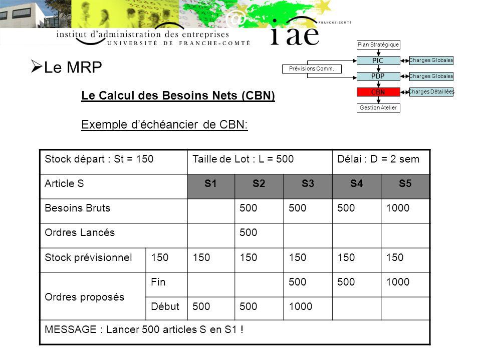 Le MRP Le Calcul des Besoins Nets (CBN) Exemple d'échéancier de CBN: