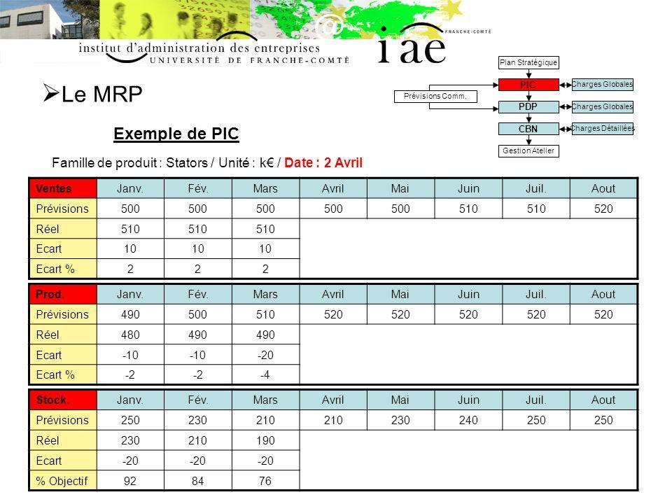 Le MRP Charges Globales. Charges Détaillées. Prévisions Comm. PIC. PDP. CBN. Plan Stratégique.
