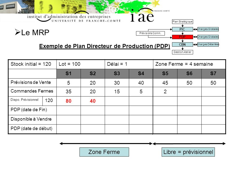 Le MRP Exemple de Plan Directeur de Production (PDP) Zone Ferme
