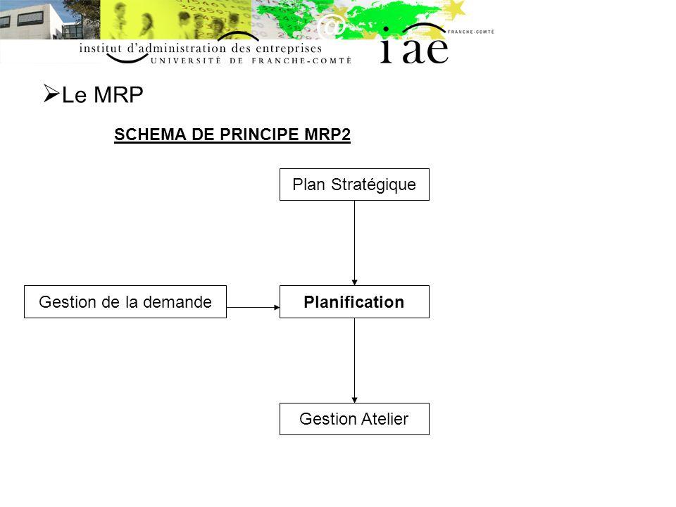 Le MRP SCHEMA DE PRINCIPE MRP2 Plan Stratégique Gestion de la demande