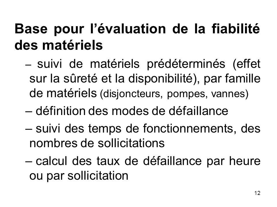 Base pour l'évaluation de la fiabilité des matériels