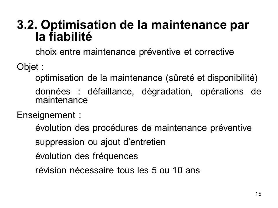 3.2. Optimisation de la maintenance par la fiabilité