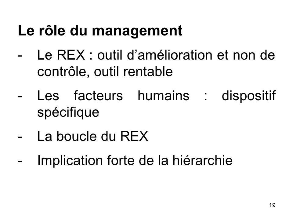 Le rôle du management Le REX : outil d'amélioration et non de contrôle, outil rentable. Les facteurs humains : dispositif spécifique.