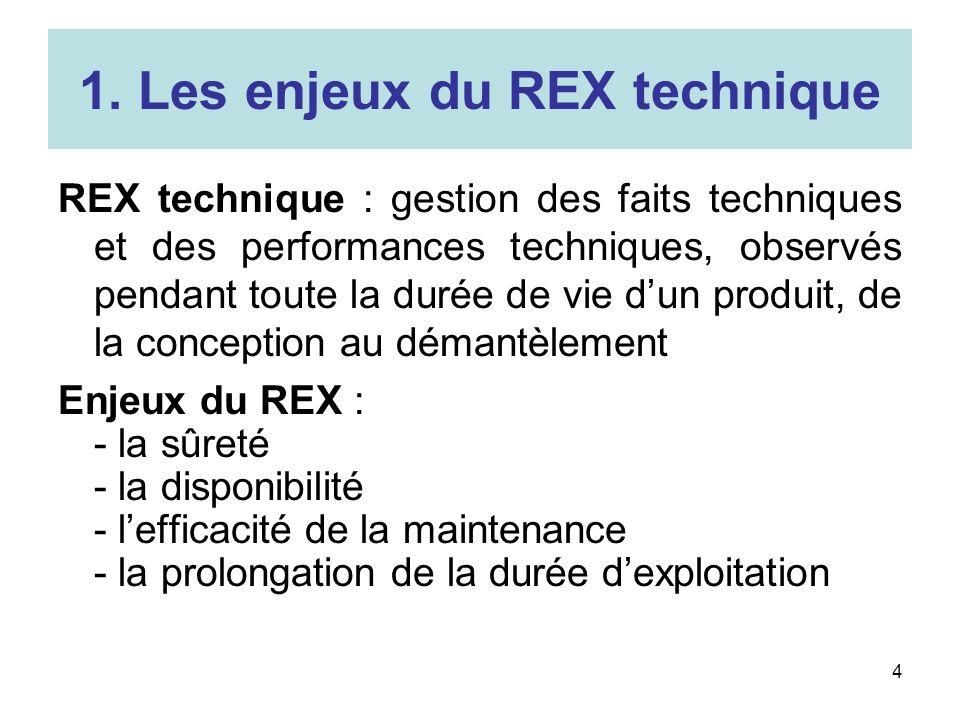 1. Les enjeux du REX technique