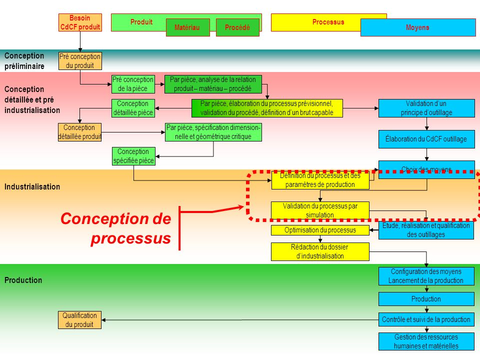 Conception de processus