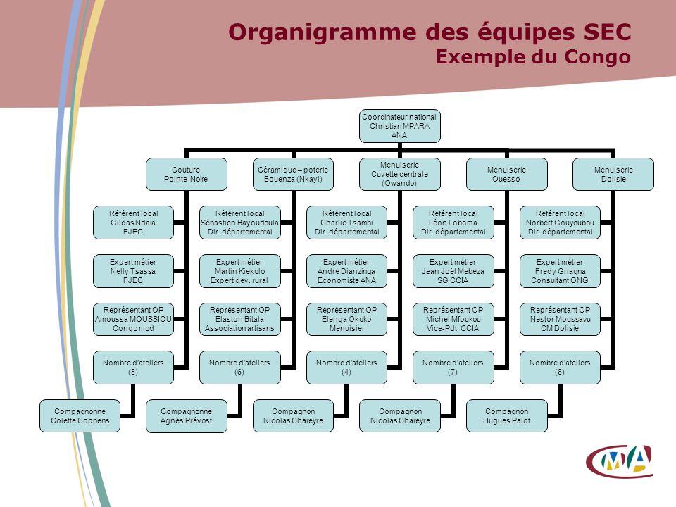 Organigramme des équipes SEC Exemple du Congo