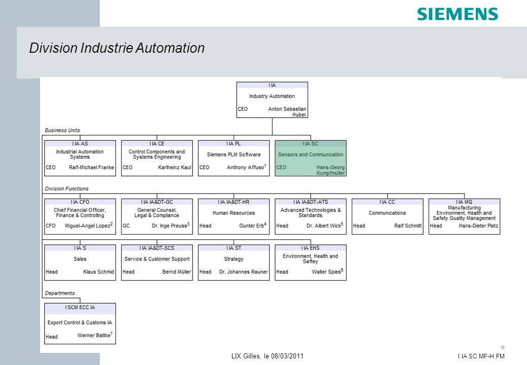 Division Industrie Automation
