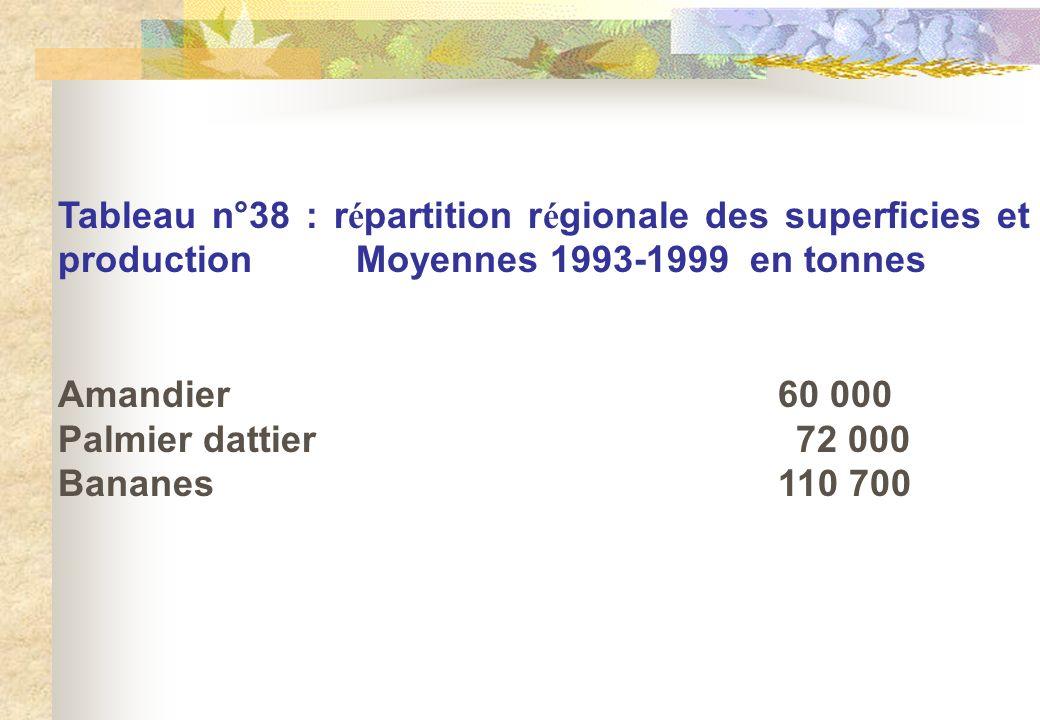 Tableau n°38 : répartition régionale des superficies et production Moyennes 1993-1999 en tonnes