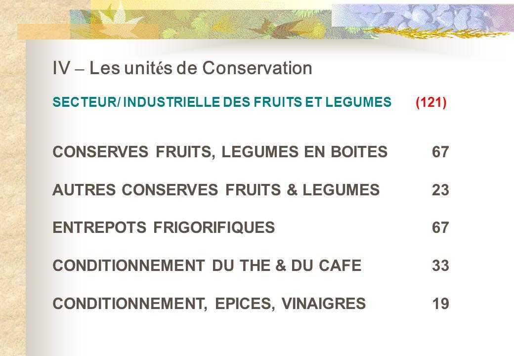 IV – Les unités de Conservation
