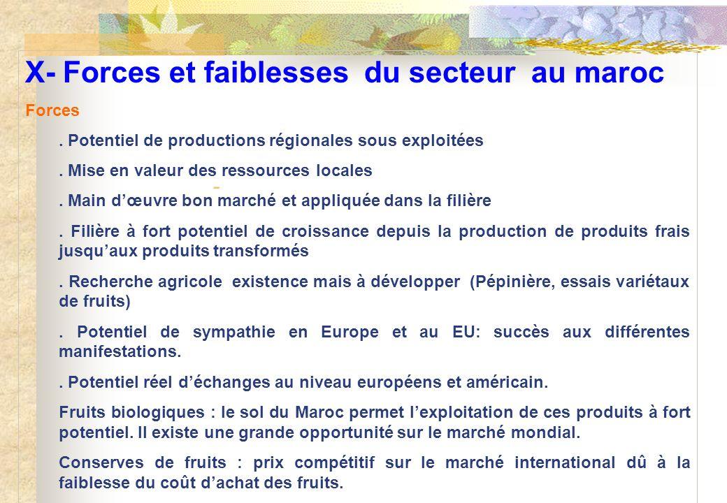 X- Forces et faiblesses du secteur au maroc