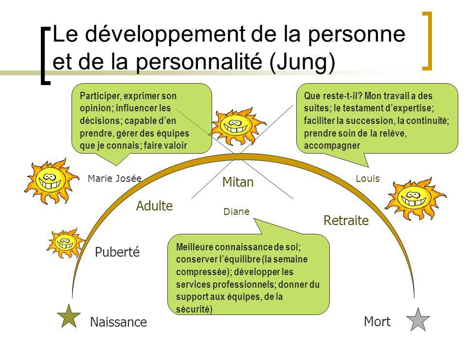 Le développement de la personne et de la personnalité (Jung)