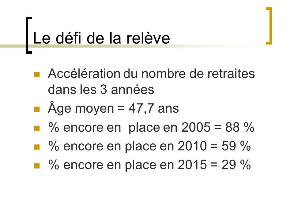 Le défi de la relève Accélération du nombre de retraites dans les 3 années. Âge moyen = 47,7 ans. % encore en place en 2005 = 88 %