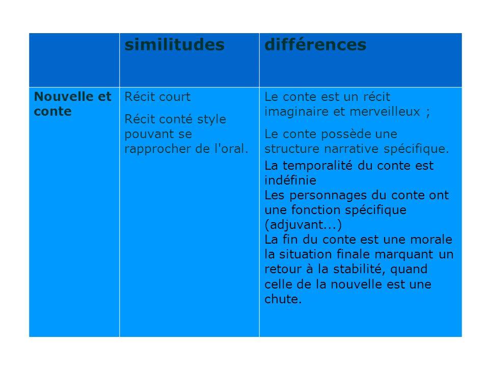 similitudes différences Nouvelle et conte Récit court