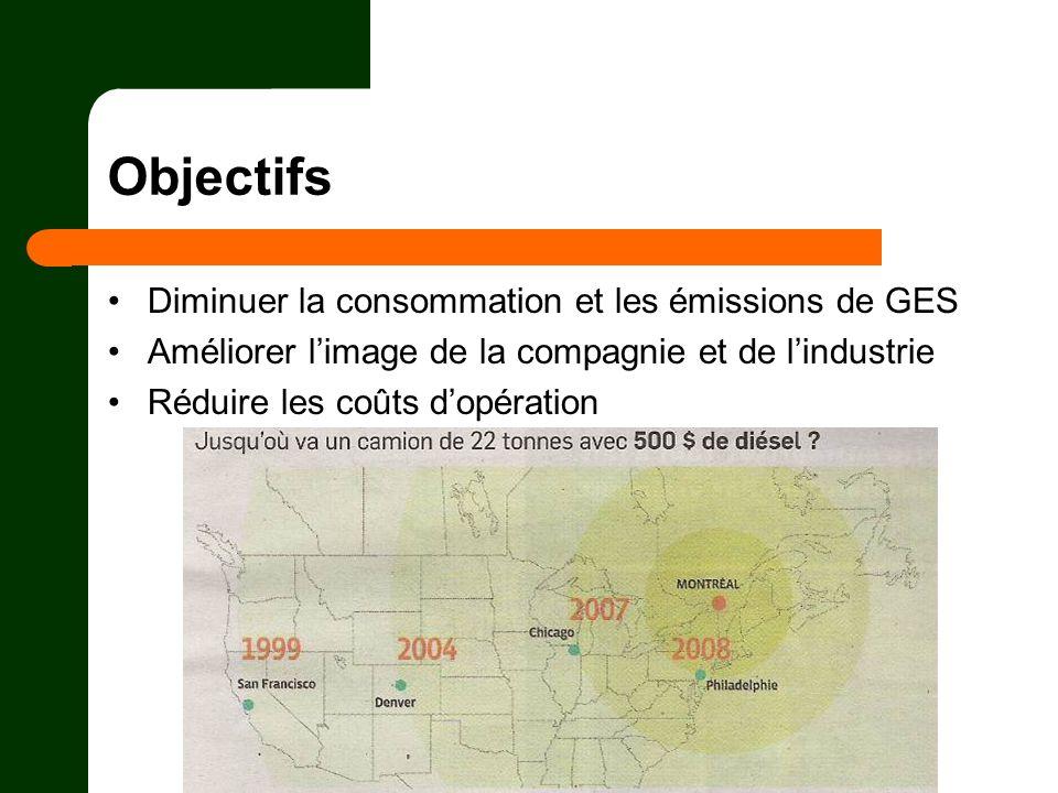 Objectifs Diminuer la consommation et les émissions de GES