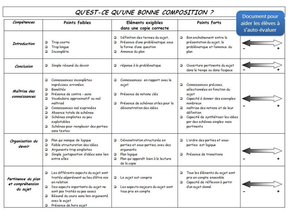 Document pour aider les élèves à s'auto-évaluer