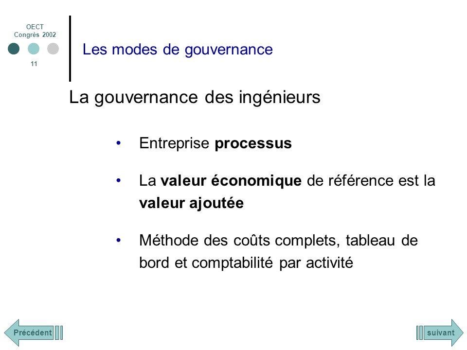 Les modes de gouvernance
