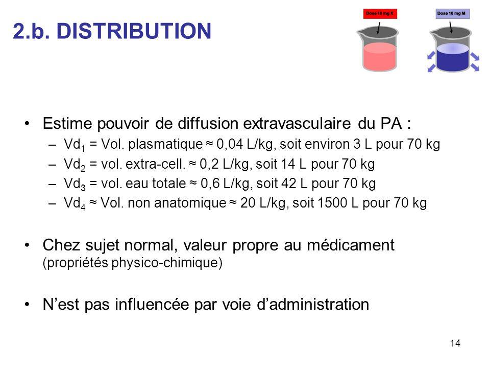 2.b. DISTRIBUTION Estime pouvoir de diffusion extravasculaire du PA :
