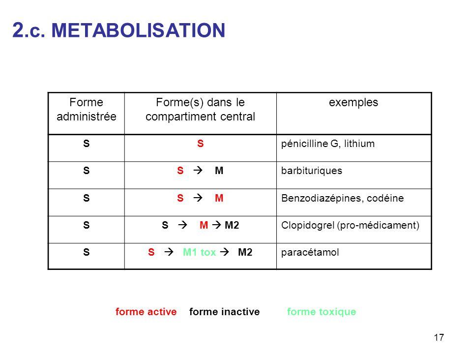 2.c. METABOLISATION Forme administrée Forme(s) dans le
