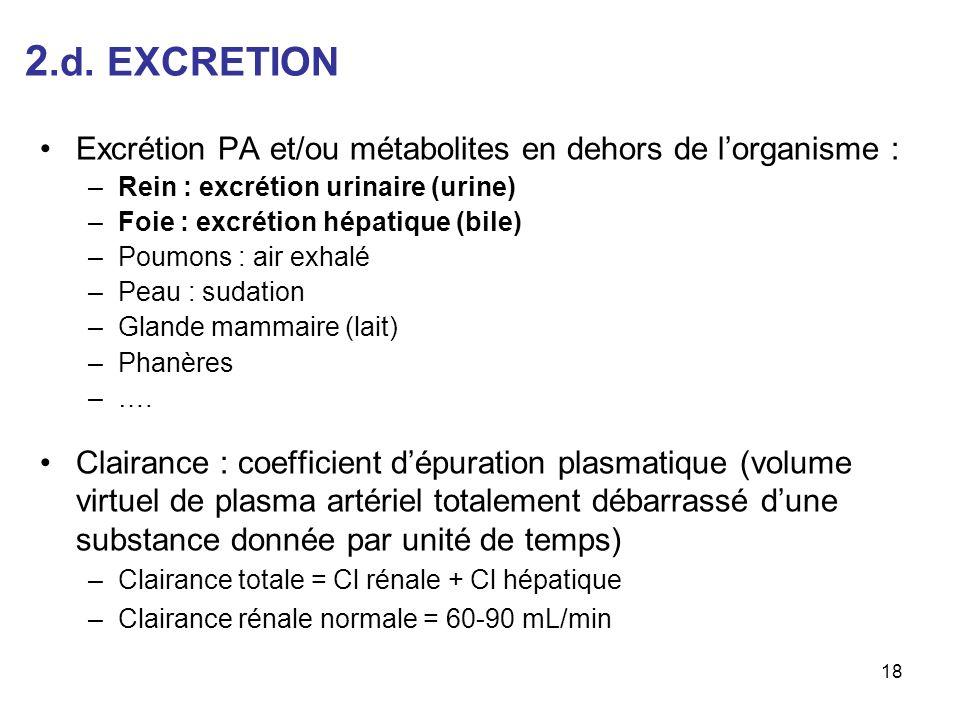2.d. EXCRETION Excrétion PA et/ou métabolites en dehors de l'organisme : Rein : excrétion urinaire (urine)