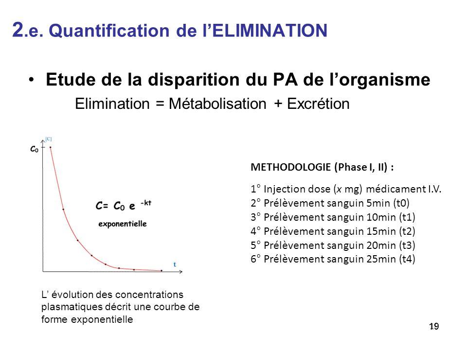 2.e. Quantification de l'ELIMINATION