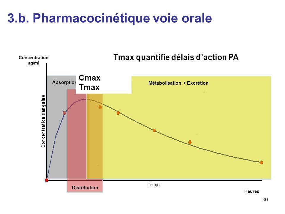 3.b. Pharmacocinétique voie orale