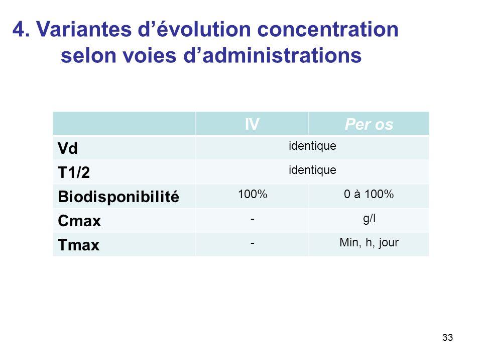 4. Variantes d'évolution concentration selon voies d'administrations