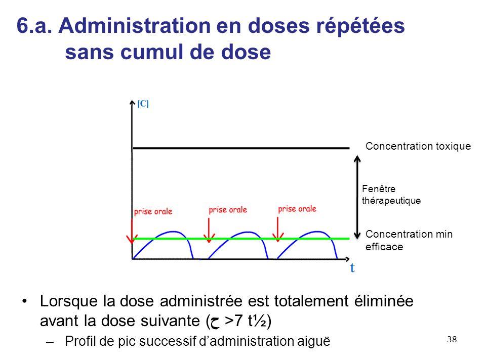 6.a. Administration en doses répétées sans cumul de dose