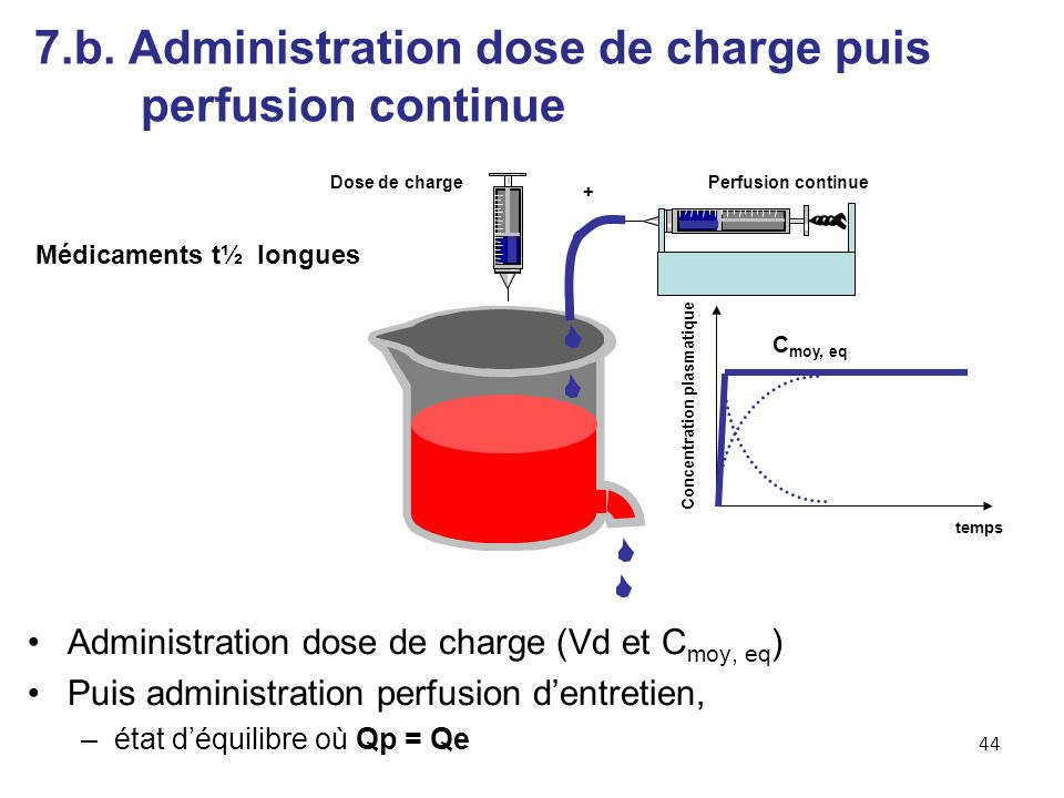 7.b. Administration dose de charge puis perfusion continue