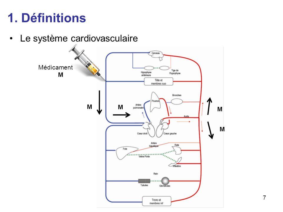 1. Définitions Le système cardiovasculaire Médicament M M M M M