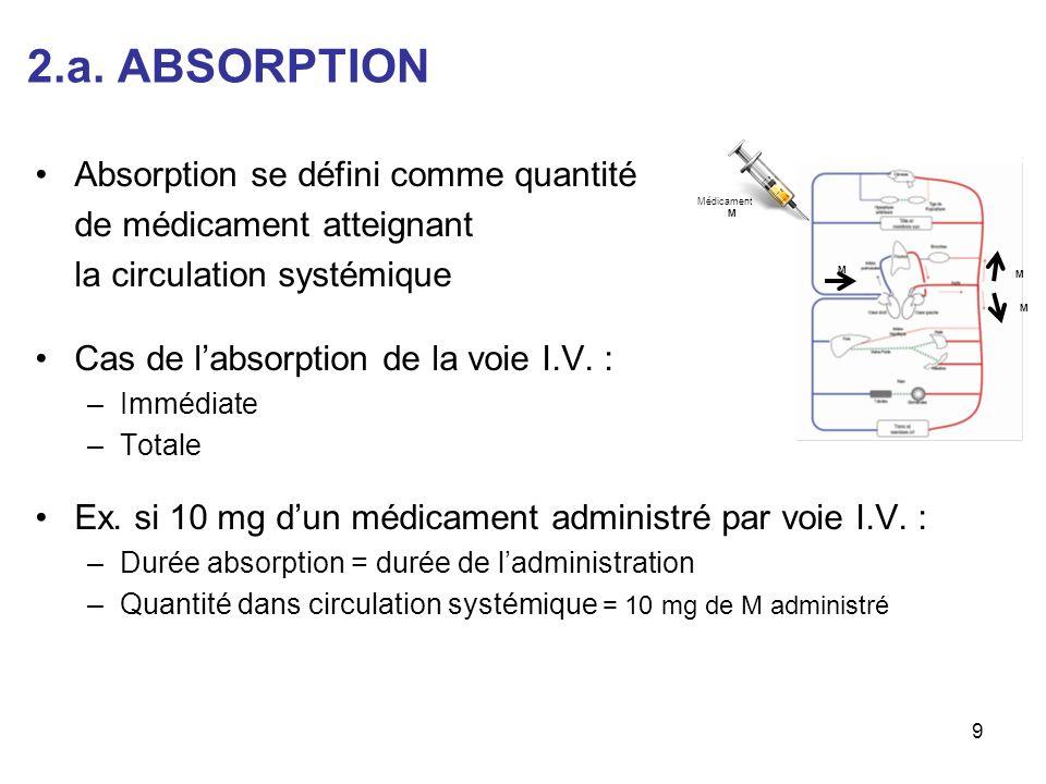2.a. ABSORPTION Absorption se défini comme quantité