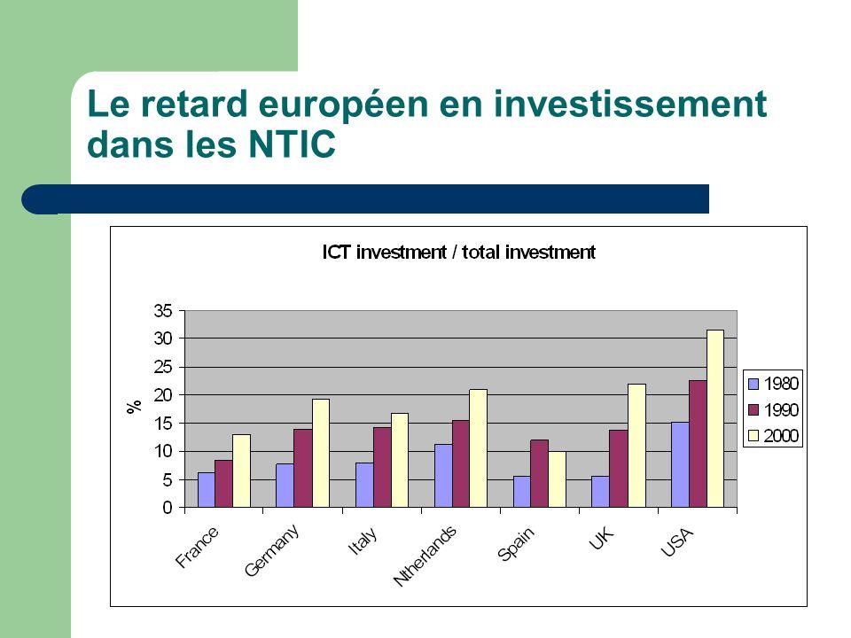 Le retard européen en investissement dans les NTIC