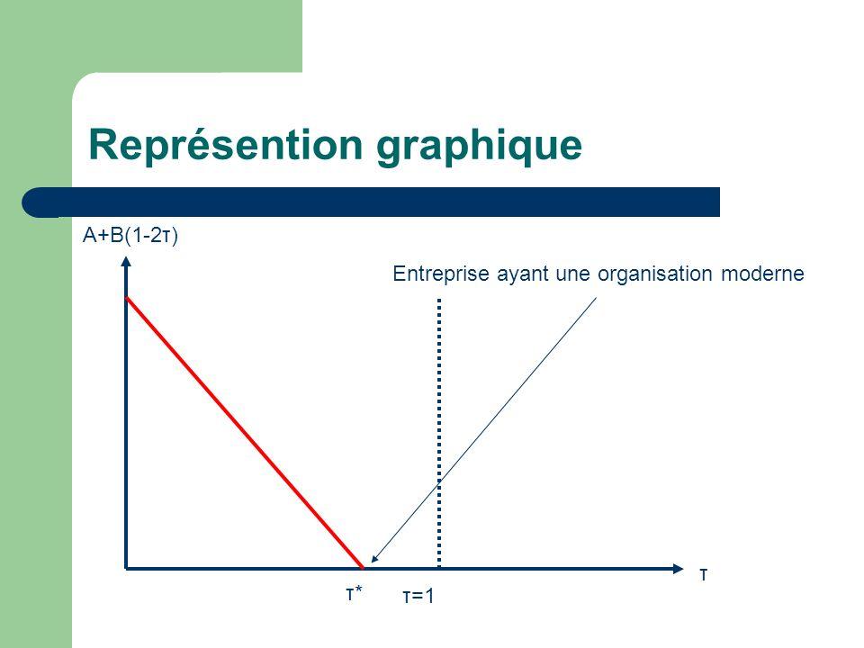 Représention graphique
