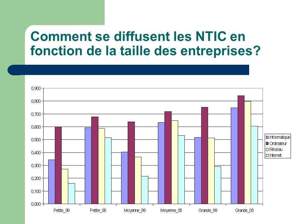 Comment se diffusent les NTIC en fonction de la taille des entreprises