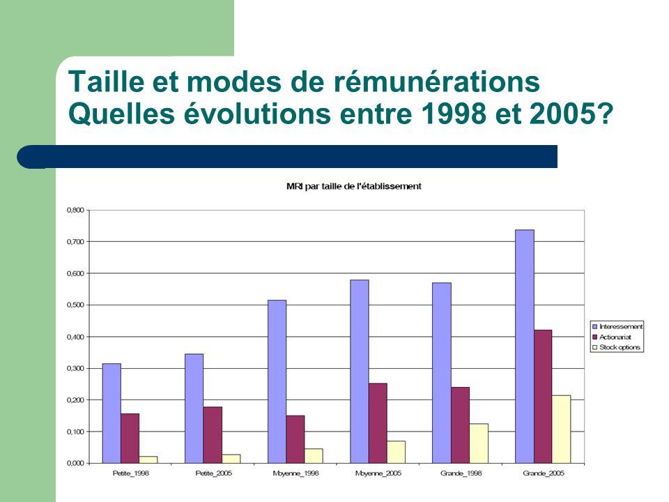 Taille et modes de rémunérations Quelles évolutions entre 1998 et 2005