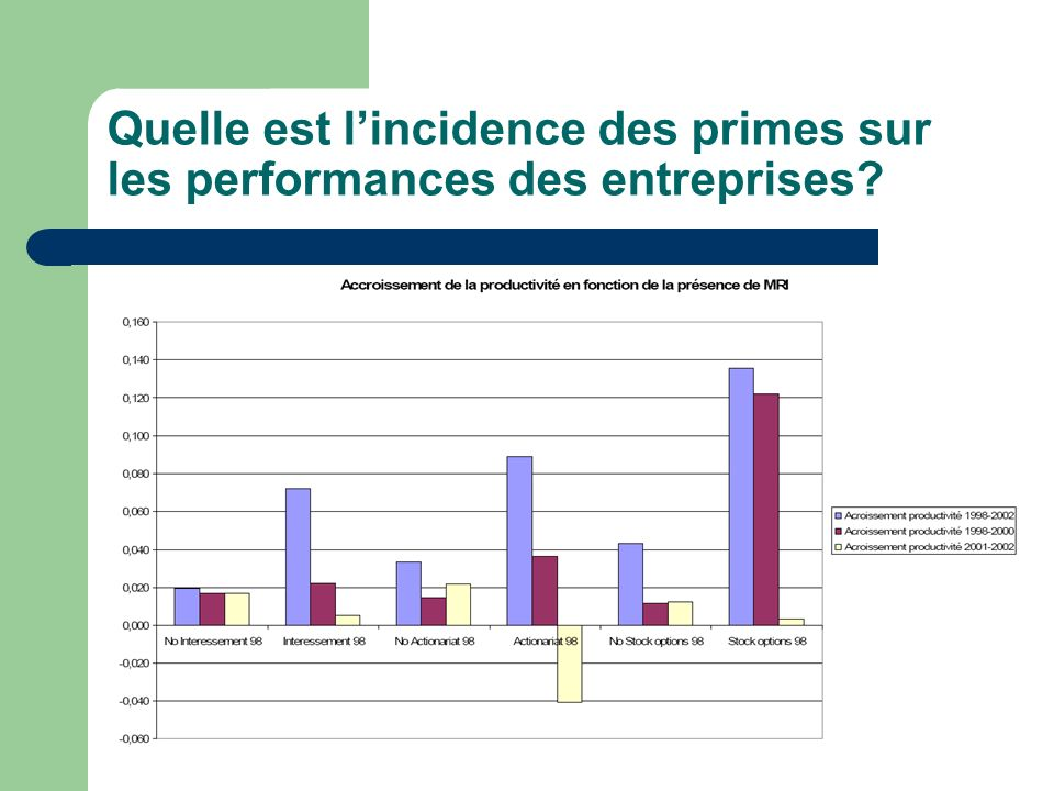 Quelle est l'incidence des primes sur les performances des entreprises