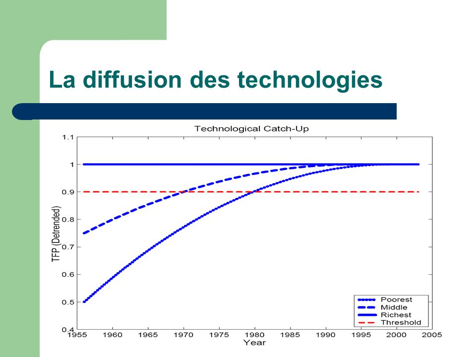 La diffusion des technologies