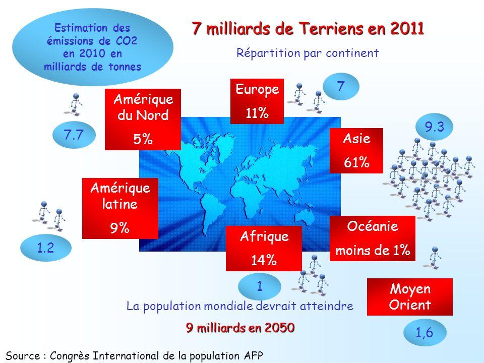 Estimation des émissions de CO2 en 2010 en milliards de tonnes
