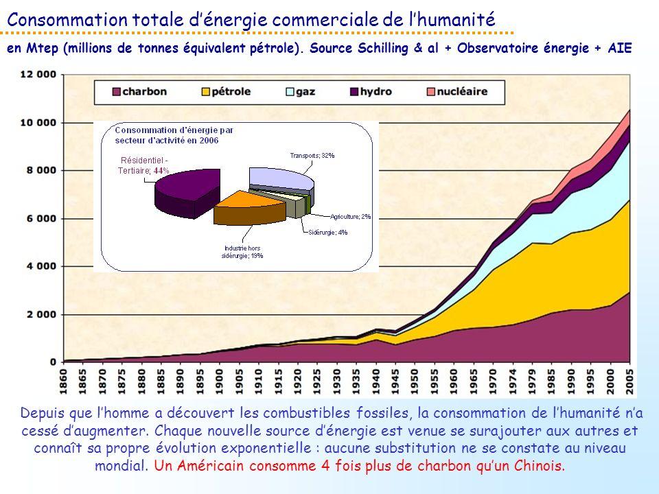 Consommation totale d'énergie commerciale de l'humanité en Mtep (millions de tonnes équivalent pétrole). Source Schilling & al + Observatoire énergie + AIE