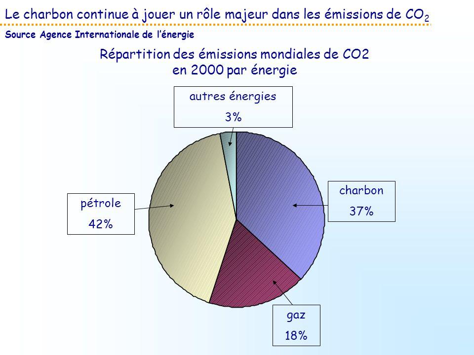 Répartition des émissions mondiales de CO2 en 2000 par énergie
