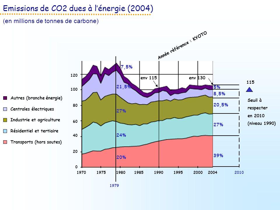 Emissions de CO2 dues à l'énergie (2004)